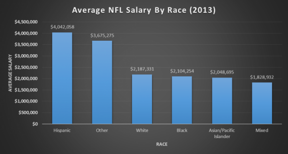 Salary-By-Race2