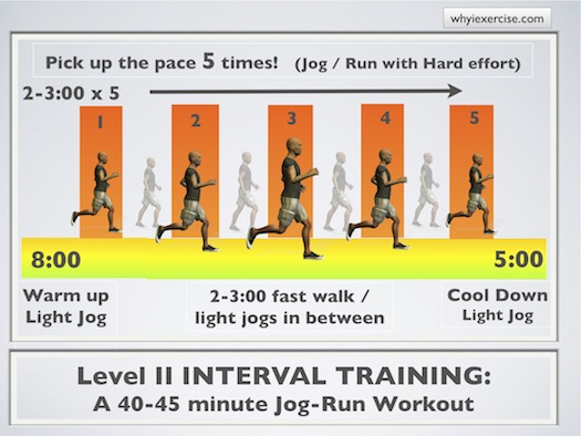 High Intensity Interval Training Benefits